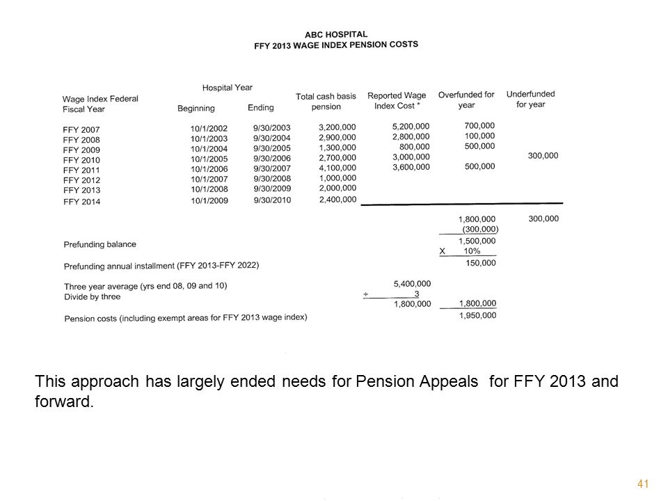 This approach has largely ended needs for Pension Appeals for FFY 2013 and