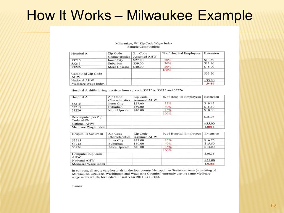 How It Works – Milwaukee Example