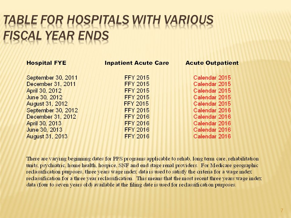 Table For Hospitals With Various Fiscal Year Ends