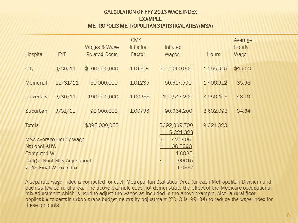 CALCULATION OF FFY 2013 WAGE INDEX EXAMPLE METROPOLIS METROPOLITAN STATISTICAL AREA (MSA) CMS Average Wages & Wage Inflation Inflated Hourly Hospital FYE Related Costs Factor Wages Hours Wage City 9/30/11 $ 60,000,000 1.01768 $ 61,060,800 1,355,915 $45.03 Memorial 12/31/11 50,000,000 1.01235 50,617,500 1,406,912 35.98 University 6/30/11 190,000,000 1.00288 190,547,200 3,956,403 48.16 Suburban 3/31/11 90,000,000 1.00736 90,664,200 2,602,093 34.84 Totals $390,000,000 $392,889,700 9,321,323 ÷ 9,321,323 MSA Average Hourly Wage $ 42.1496 National AHW ÷ 38.3698 Computed WI 1.0985 Budget Neutrality Adjustment x .99015 2013 Final Wage Index 1.0887 A separate wage index is computed for each Metropolitan Statistical Area (or each Metropolitan Division) and each statewide rural area.