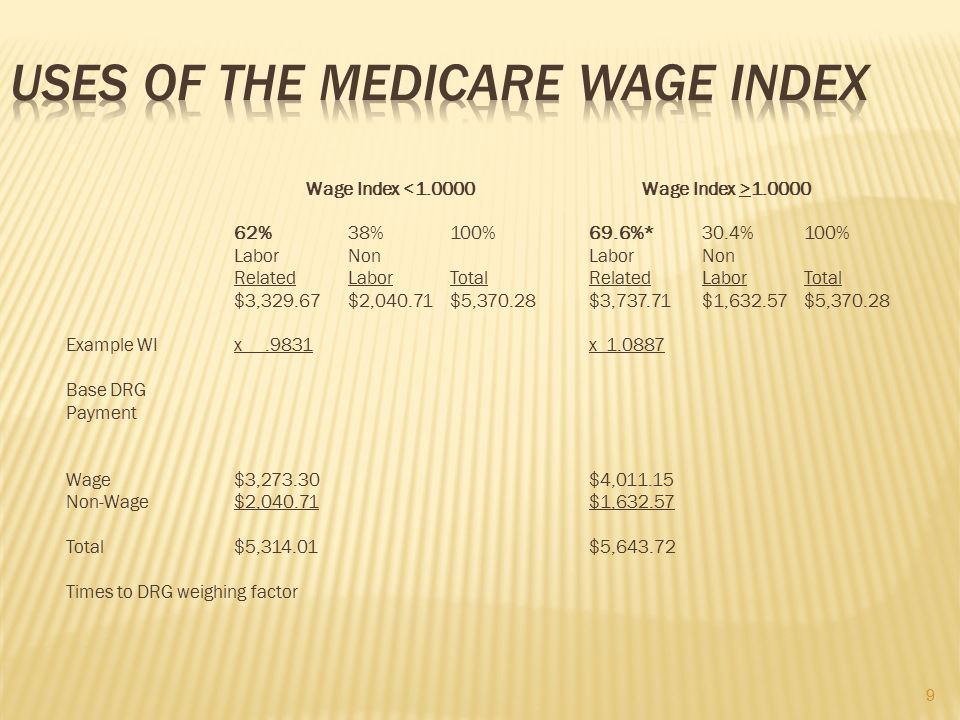 Uses of the Medicare Wage Index