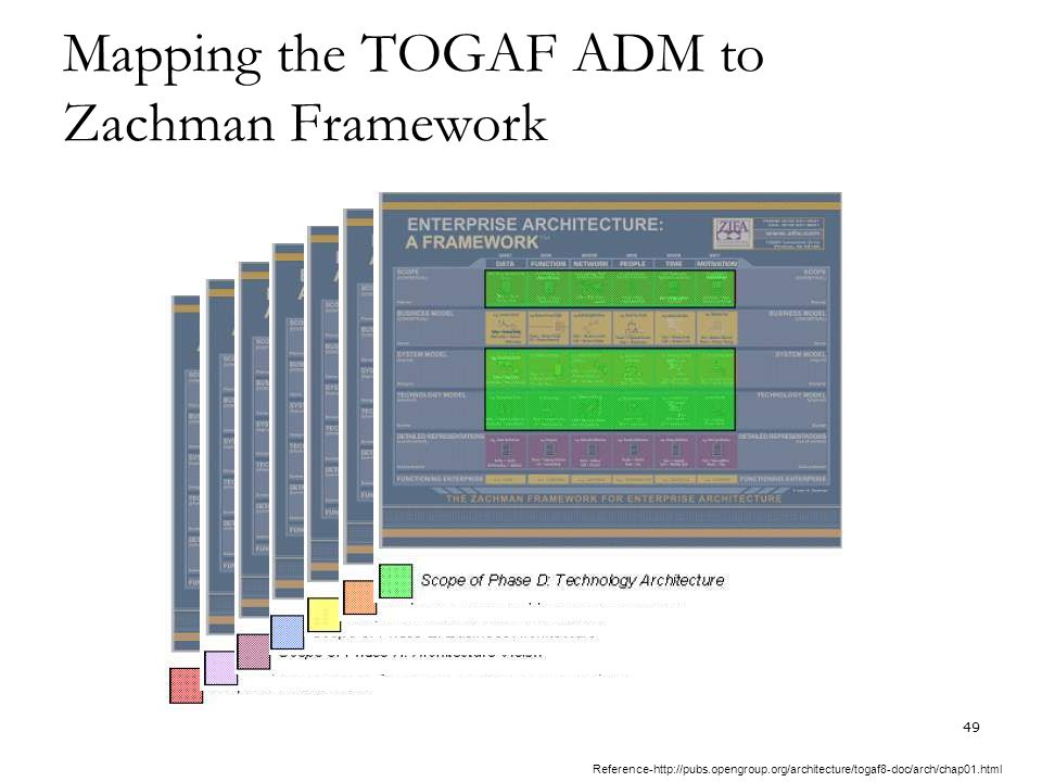 togaf architecture vision template - togaf the open group architecture framework ppt video