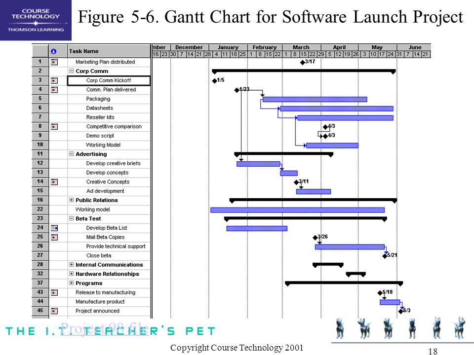 gantt chart activity network diagram information technology essay Read this essay on gantt chart how does a gantt chart differ from a project network diagram the idea of the gantt chart was created by henry gantt in the.