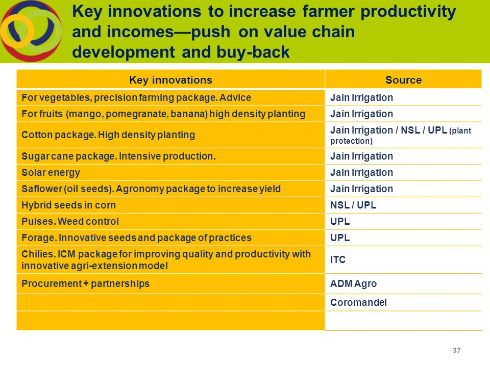 key to improve productivity of farmers The objective is certainly in line with the desire of smallholder farmers, which is to see their production levels improve starting is always known to be difficulty but the hope remains that farmers will do better with the mechanisation system currently being championed.
