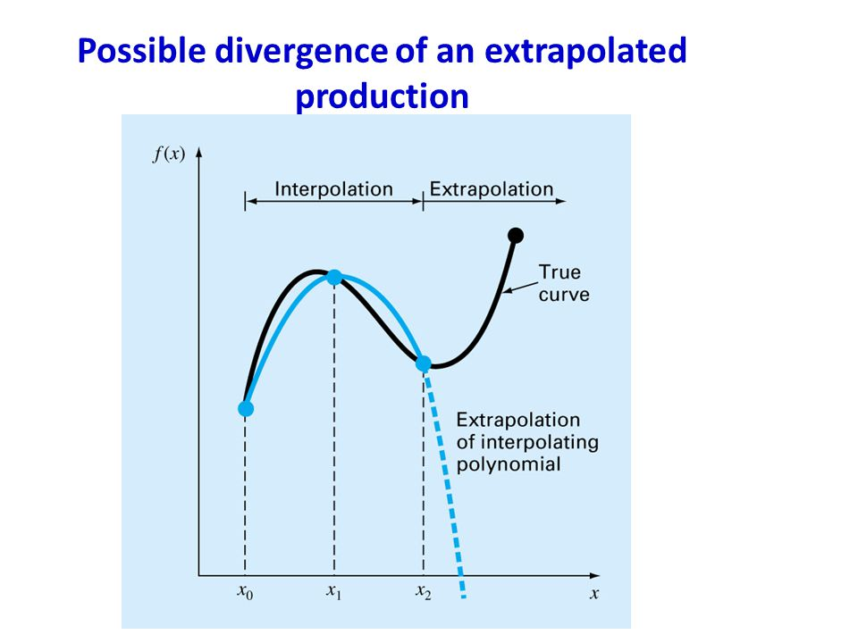 Possible divergence of an extrapolated production
