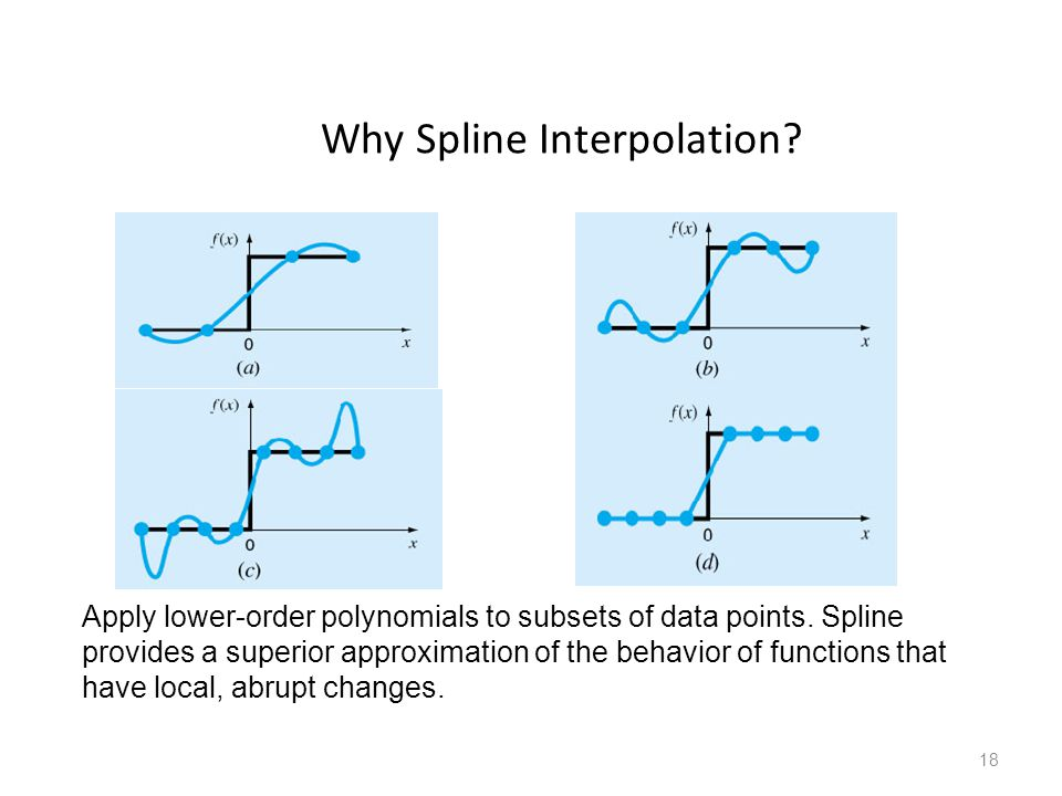 Why Spline Interpolation