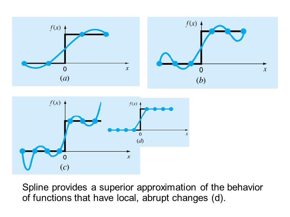 Spline provides a superior approximation of the behavior of functions that have local, abrupt changes (d).