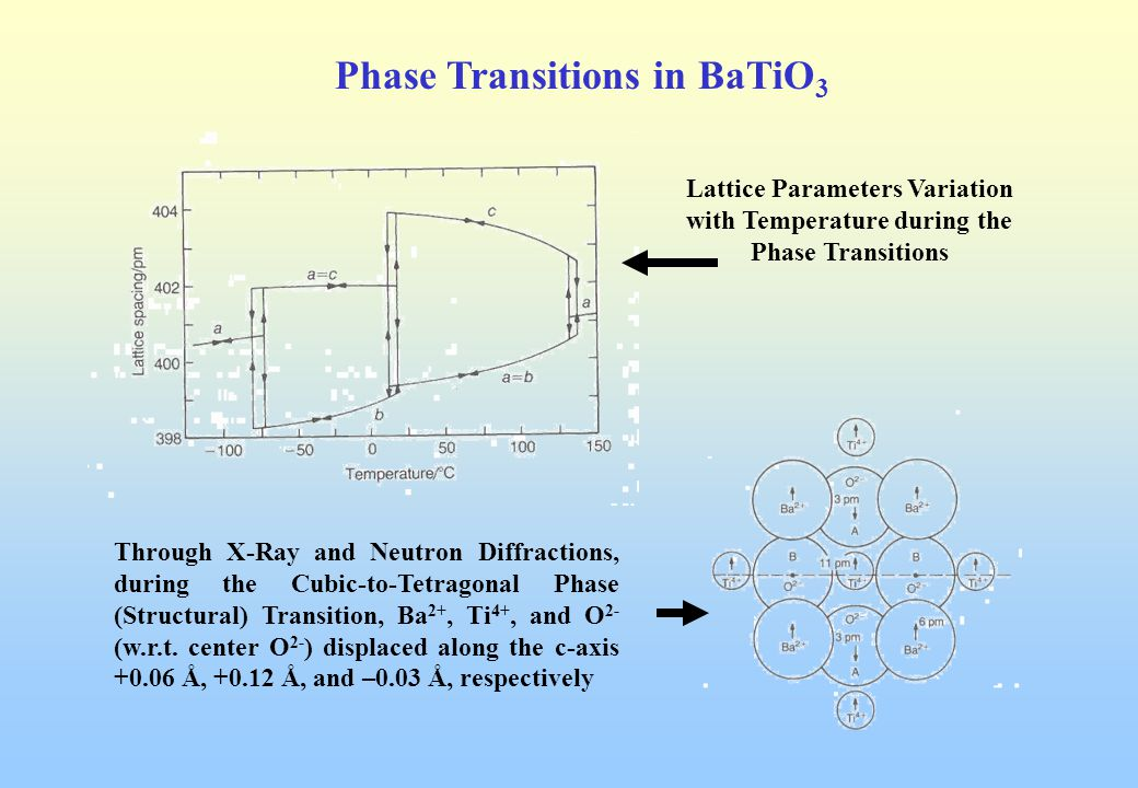 Types Of Ferroelectric Materials Ppt Video Online Download