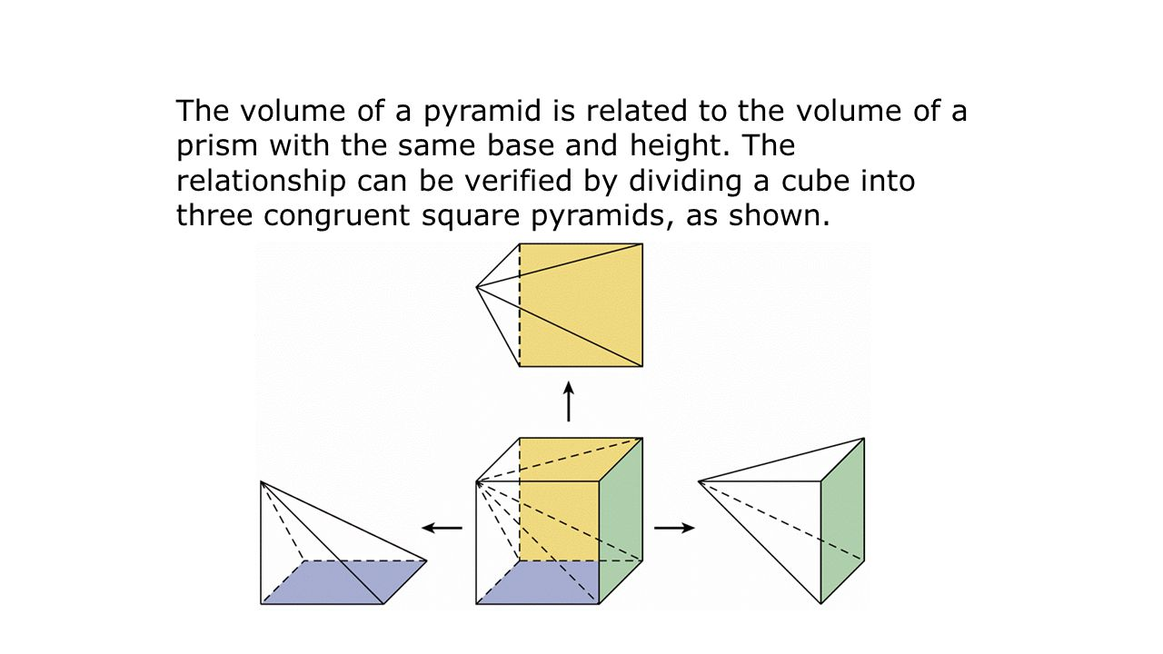 relationship between pyramid and cube