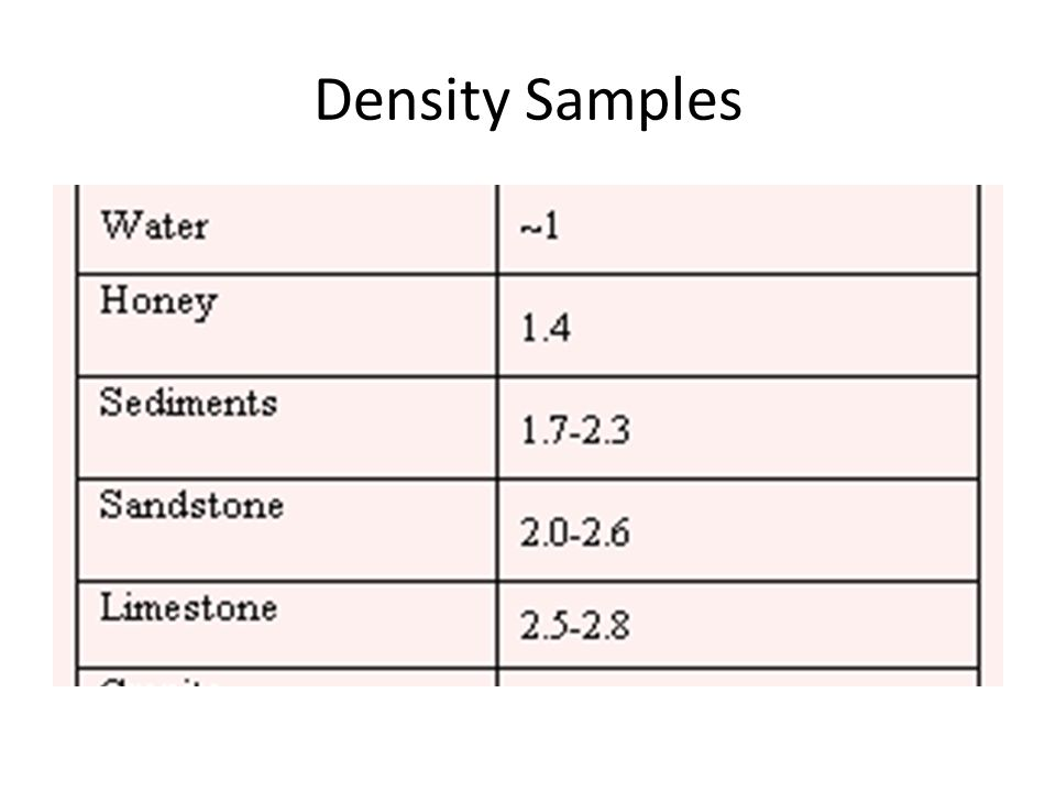 how to find the density of a metal sample