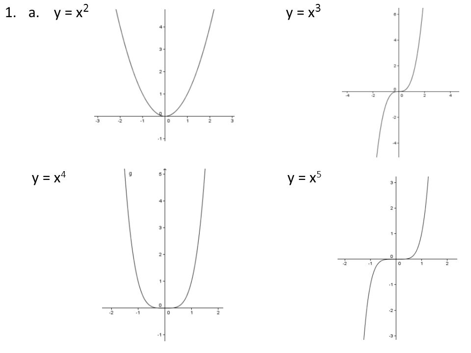 polynomial patterns learning task   nomial means name or term