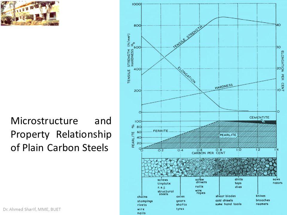 Plain Carbon Steel Slab : Metallurgical aspects of fatigue failure steel ppt