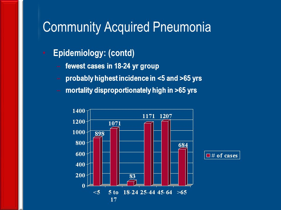 community acquired pneumonia case study scribd Pediatric community acquired pneumonia pps clinical practice guideline read medical surgical nursing test success: an unfolding case study review.