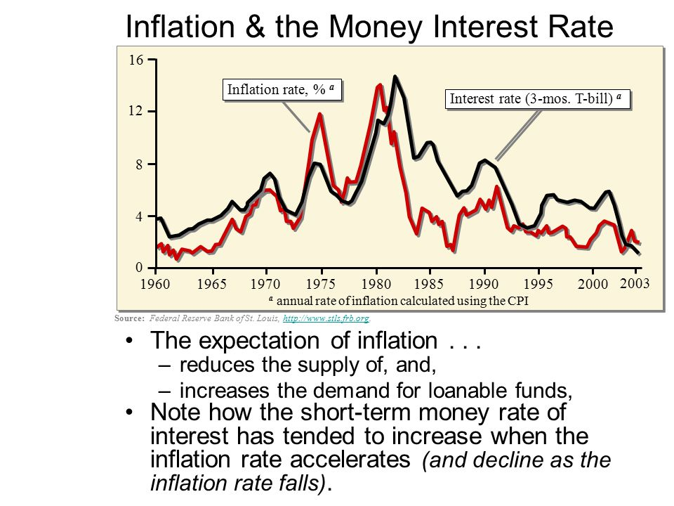 relationship between inflation and interest rates in south africa