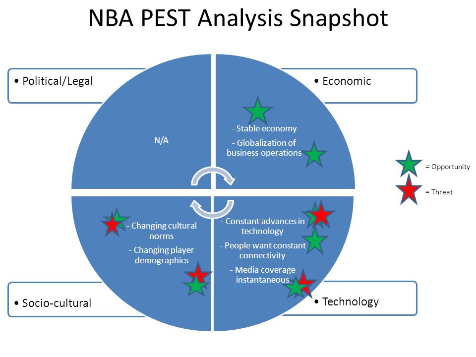 chanel pest analysis Analysis of the jamaican fresh agricultural produce industry analysis of the jamaican fresh agricultural produce industry fertilizers and integrated pest.