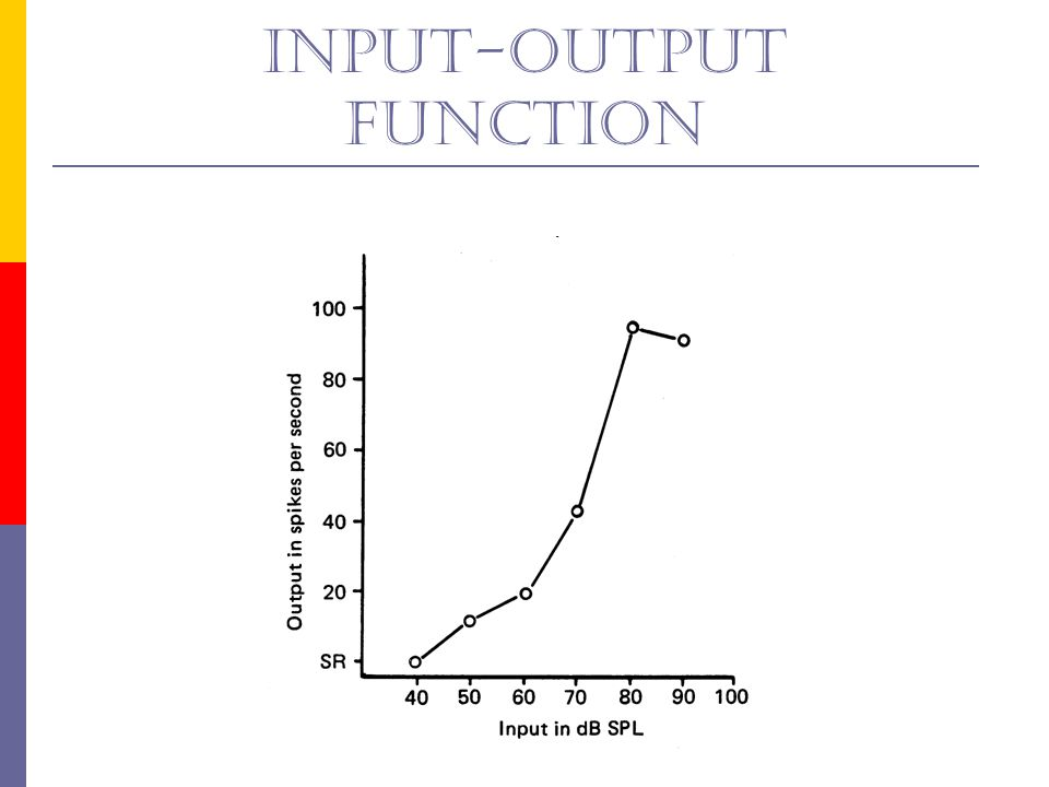 Input-output function