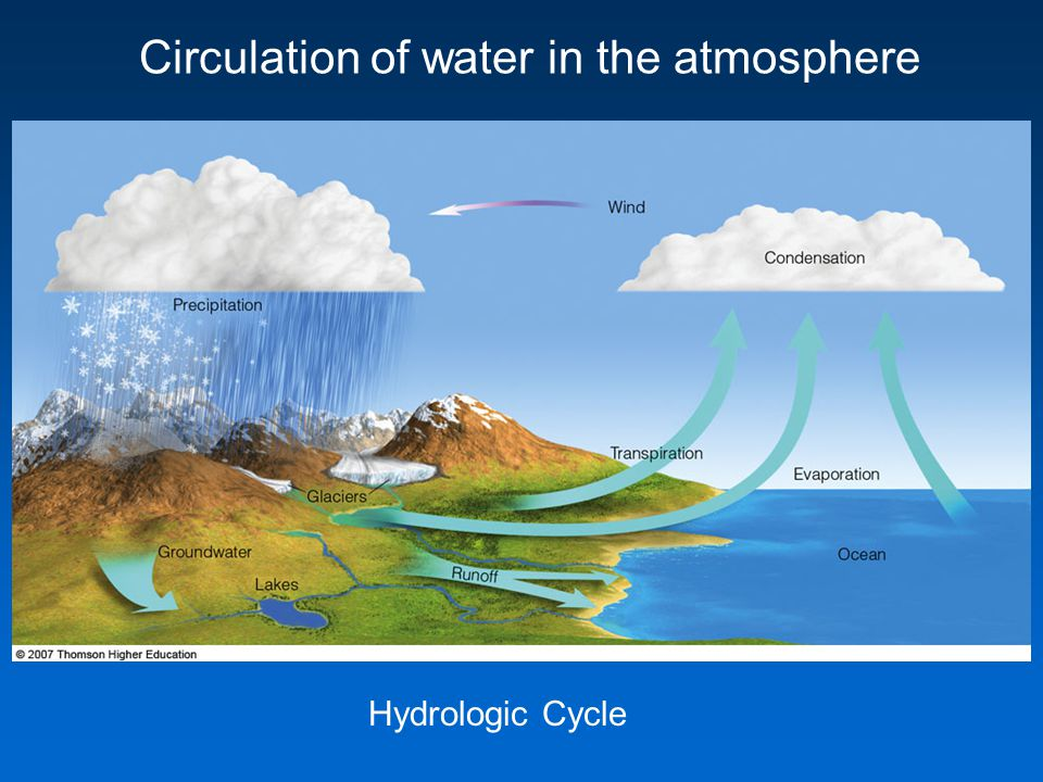 Circulation of water in the atmosphere