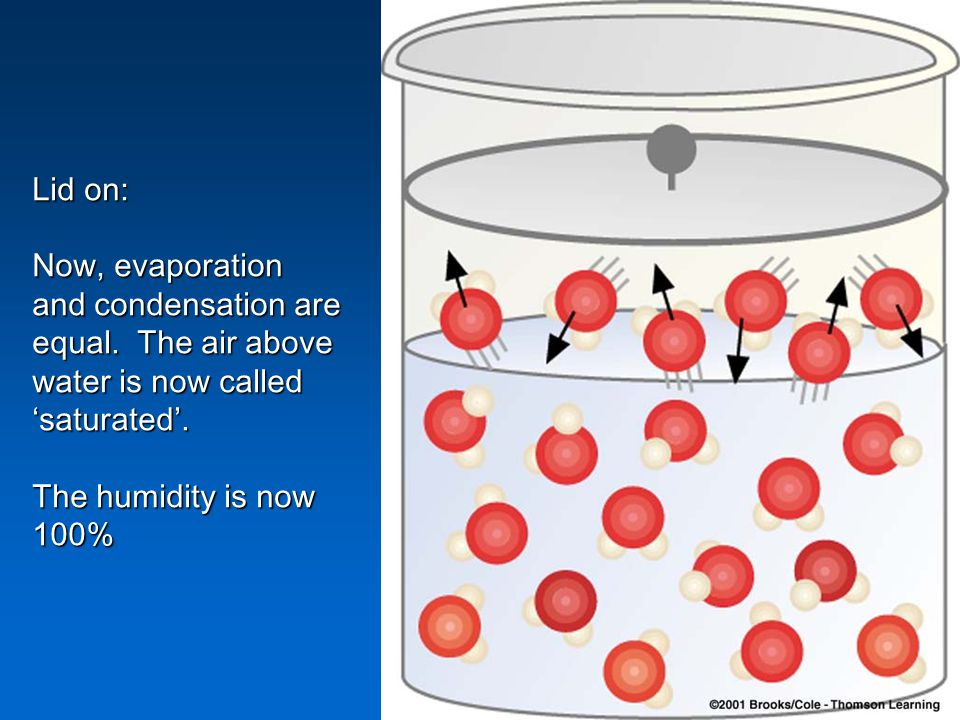 Lid on: Now, evaporation and condensation are equal. The air above water is now called 'saturated'.