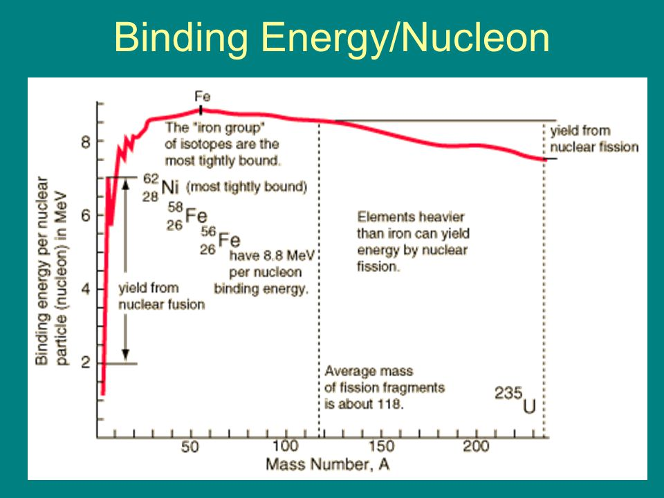 Binding energy per nucleon of uranium 238 dating 7
