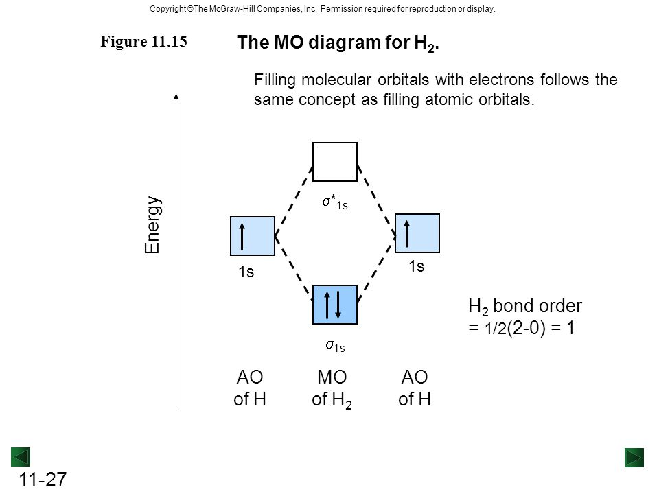 Chapter 11 Theories of Covalent Bonding. - ppt video ... H2 Molecular Orbital Diagram