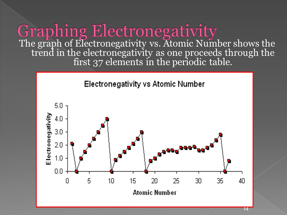 Unit 4 periodicity and nuclear chemistry ppt video online download graphing electronegativity urtaz Gallery