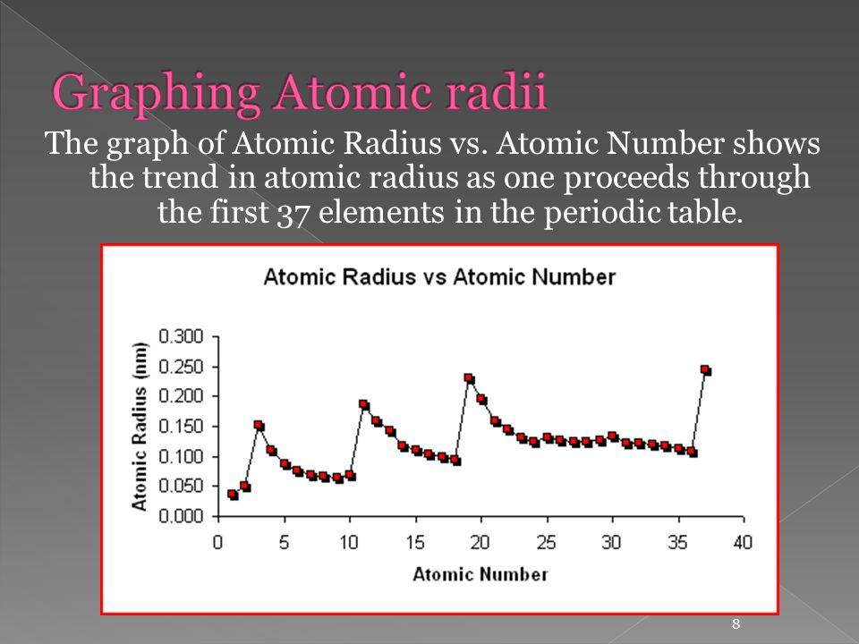 graphing atomic radii - Periodic Table Graphing Atomic Radii