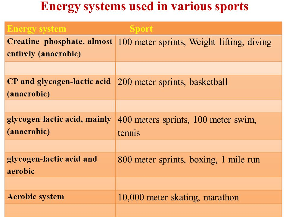 energy systems used in football 1 All three energy pathways contribute at the start of exercise but the contribution depends  usa football training  other names used for the energy systems.