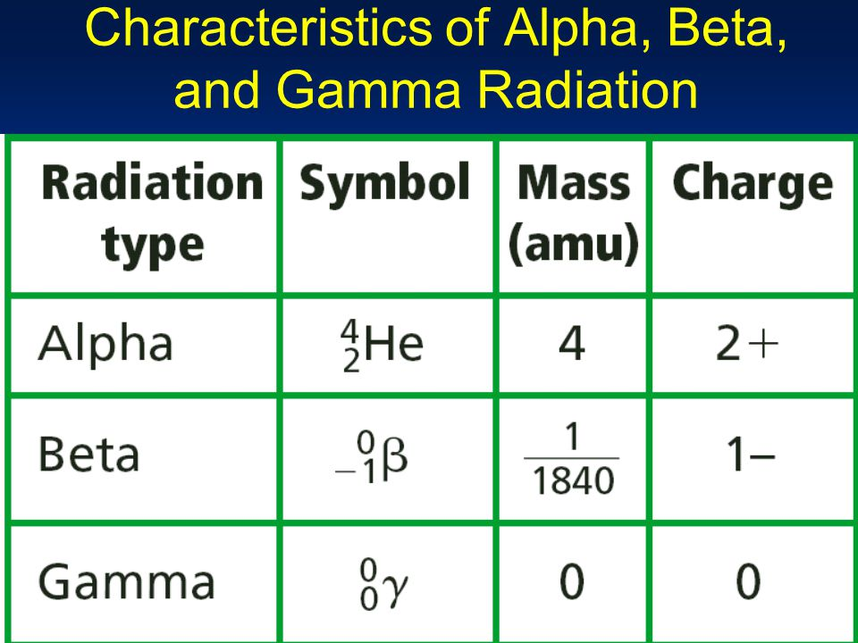 alpha particles beta particles gamma rays If the atom emits radiation in the form of an alpha or beta particle, a new element  is created this emission is called gamma, beta, and alpha radiation.