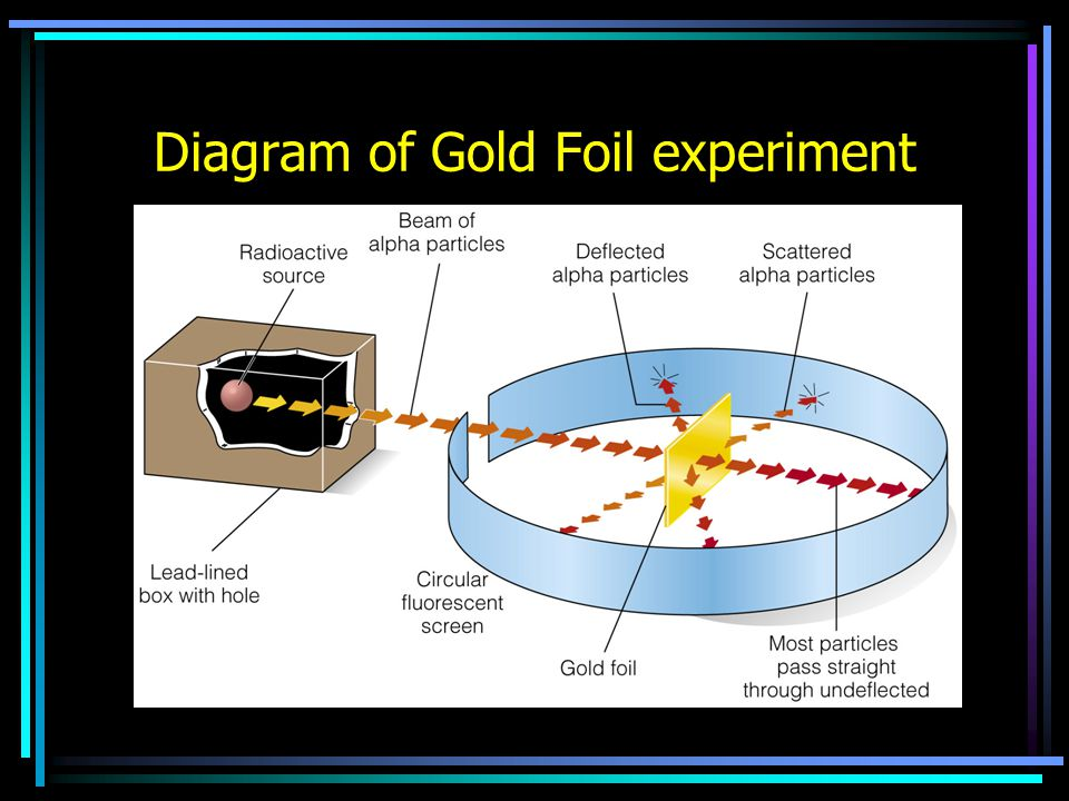Diagram of Gold Foil experiment