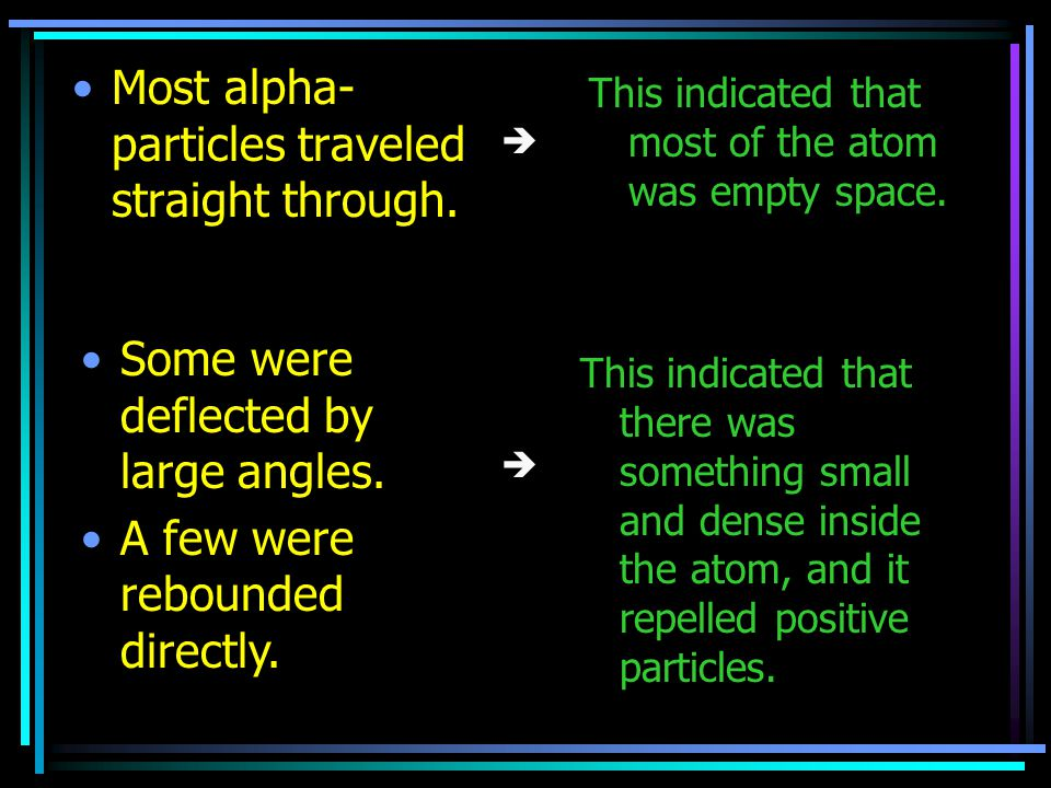 Most alpha-particles traveled straight through.