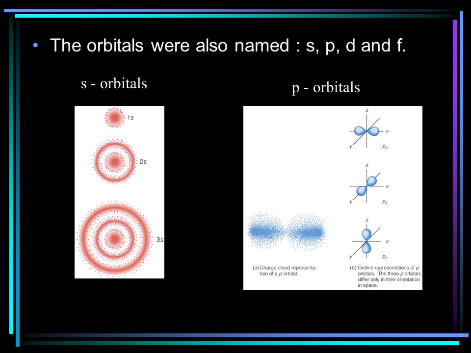 The orbitals were also named : s, p, d and f.