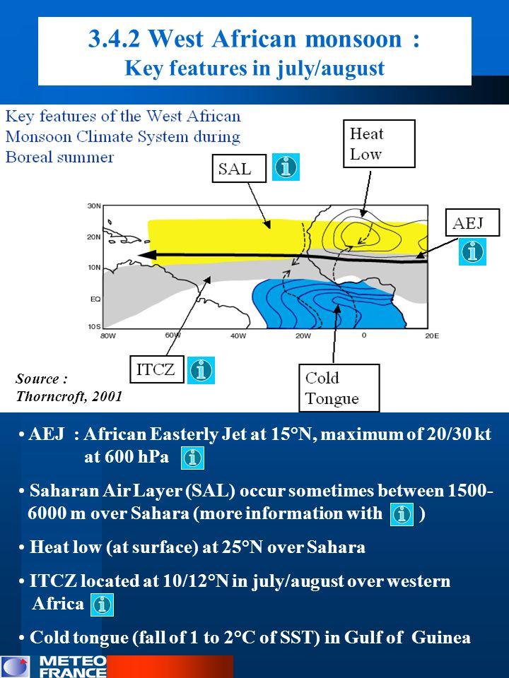 3.4.2 West African monsoon : Key features in july/august