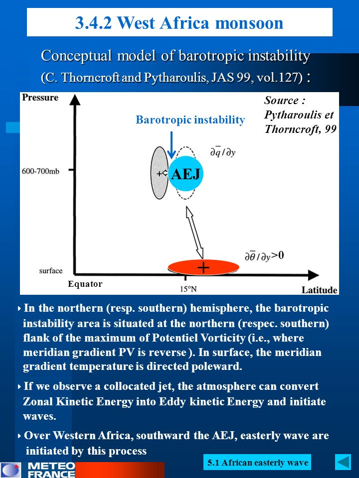 3.4.2 West Africa monsoon Conceptual model of barotropic instability (C. Thorncroft and Pytharoulis, JAS 99, vol.127) :