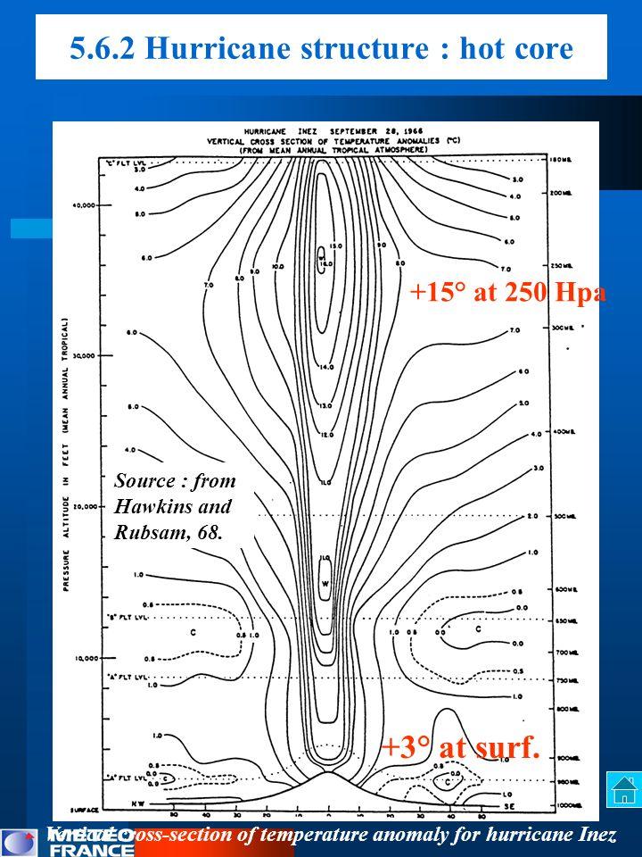 5.6.2 Hurricane structure : hot core