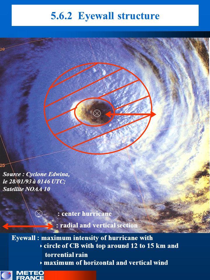 5.6.2 Eyewall structure : center hurricane