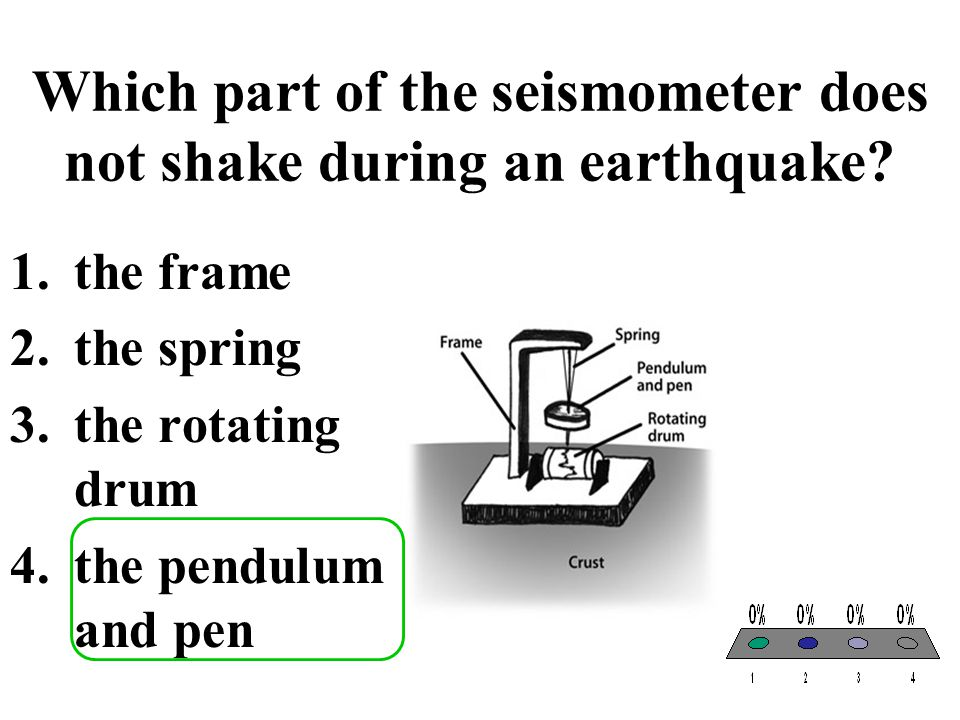 Which part of the seismometer does not shake during an earthquake