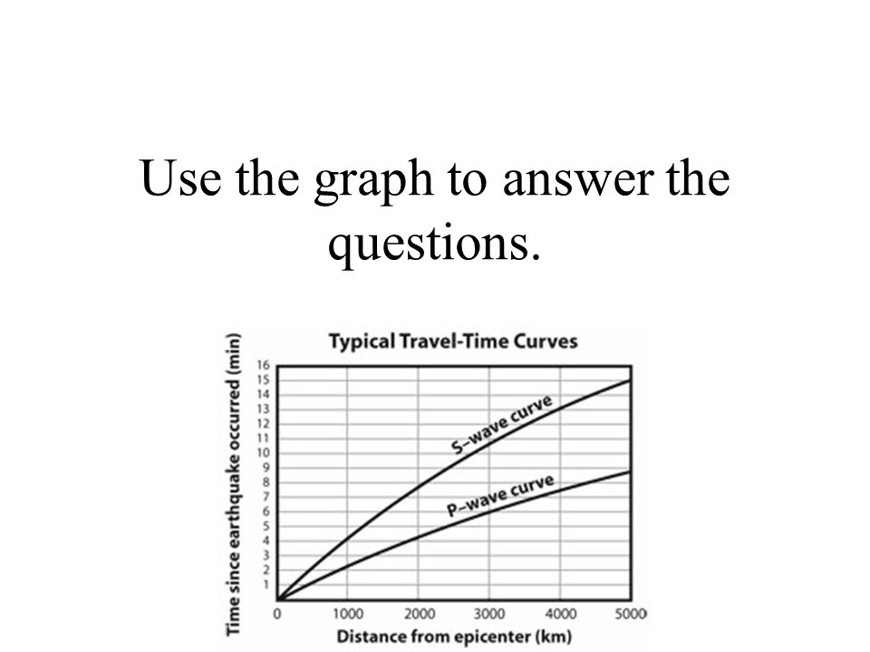 Use the graph to answer the questions.