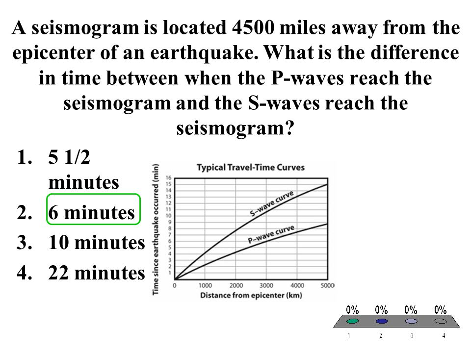 A seismogram is located 4500 miles away from the epicenter of an earthquake. What is the difference in time between when the P-waves reach the seismogram and the S-waves reach the seismogram
