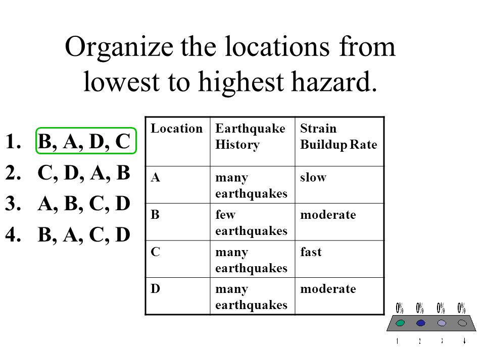 Organize the locations from lowest to highest hazard.