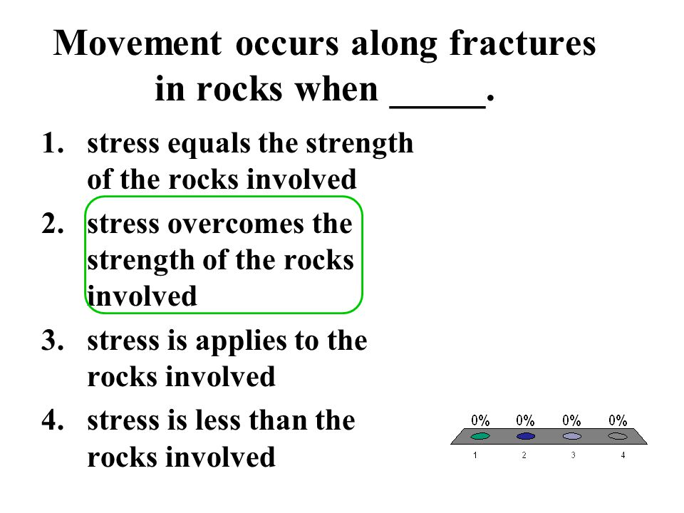 Movement occurs along fractures in rocks when _____.