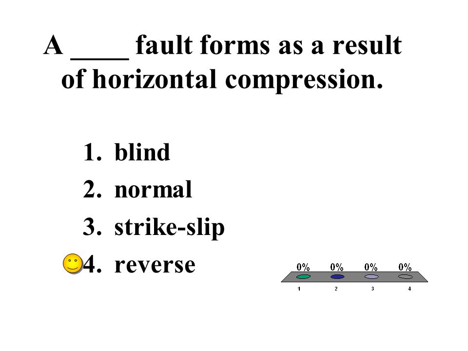 A ____ fault forms as a result of horizontal compression.