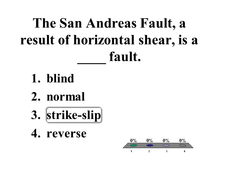 The San Andreas Fault, a result of horizontal shear, is a ____ fault.