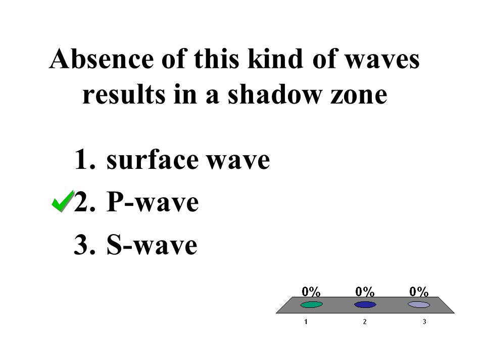 Absence of this kind of waves results in a shadow zone