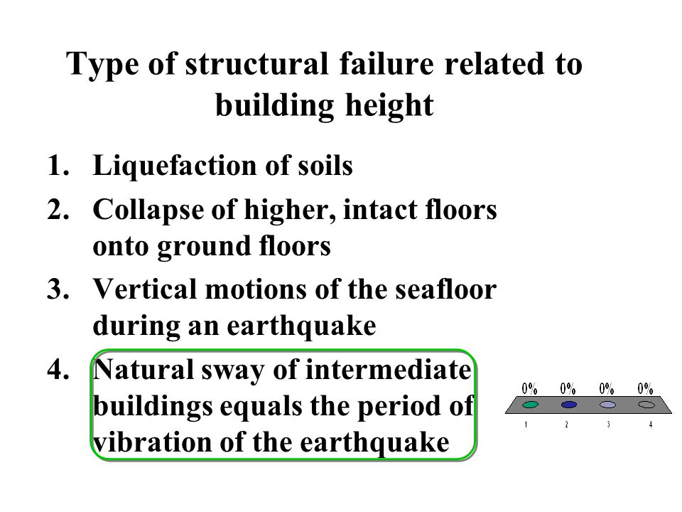 Type of structural failure related to building height