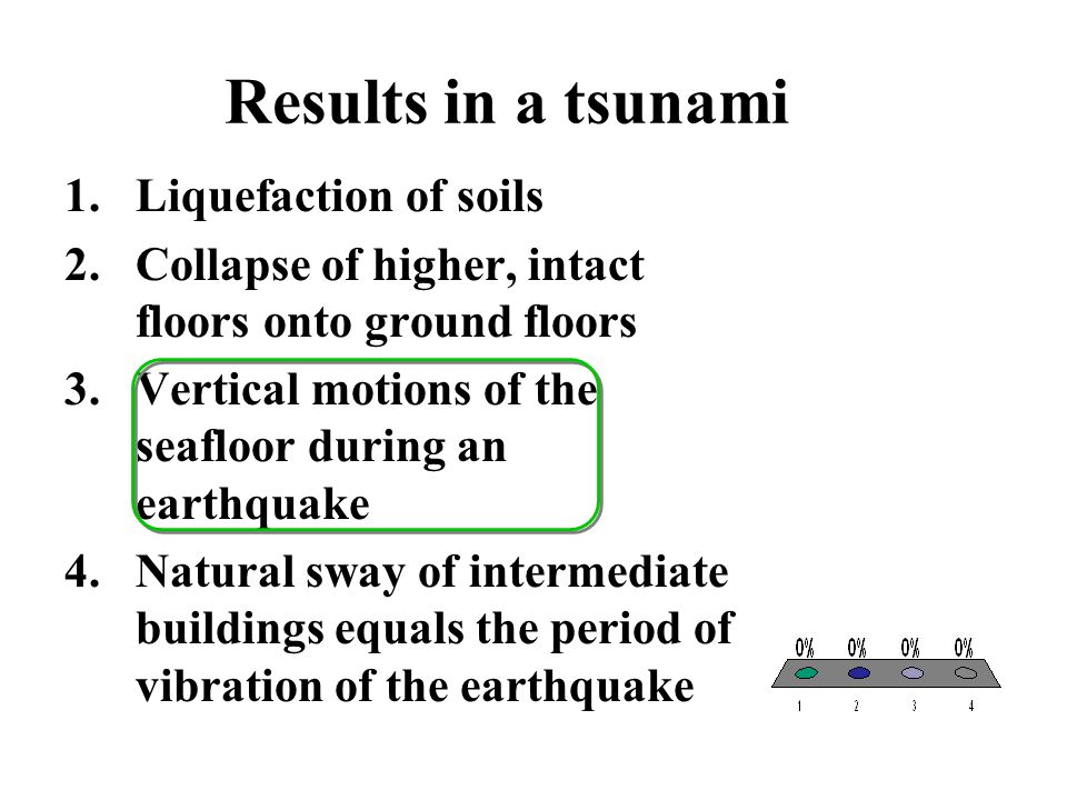 Results in a tsunami Liquefaction of soils