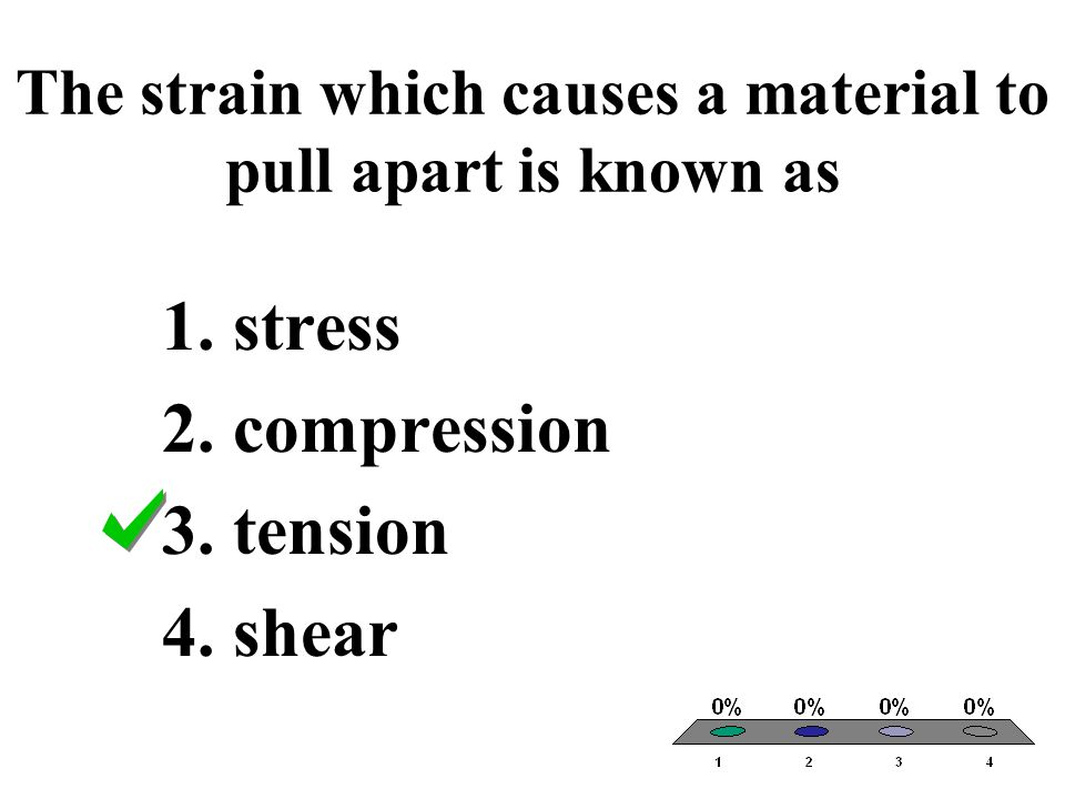 The strain which causes a material to pull apart is known as