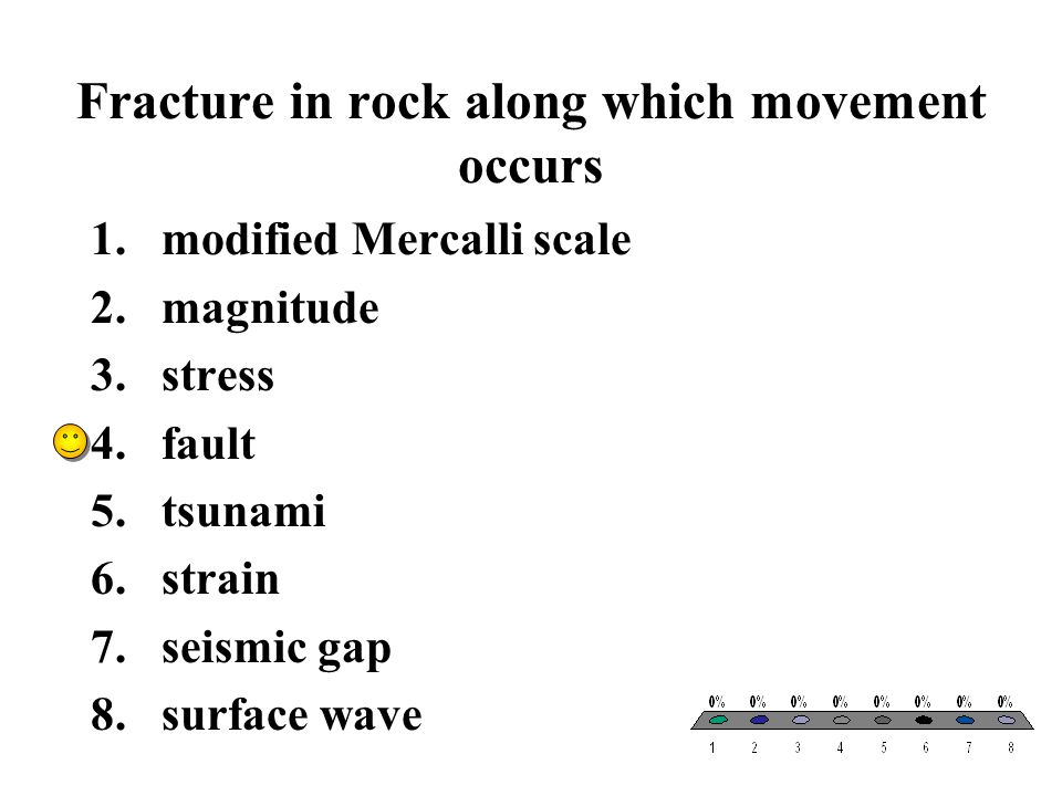 Fracture in rock along which movement occurs