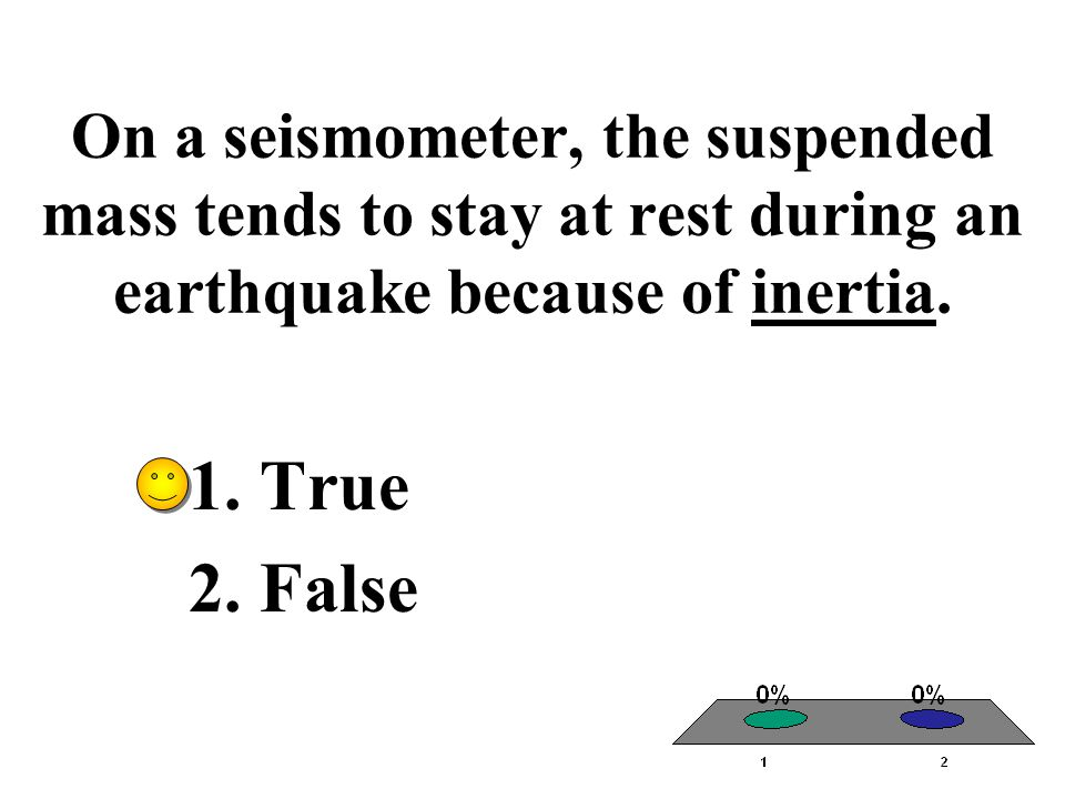 On a seismometer, the suspended mass tends to stay at rest during an earthquake because of inertia.