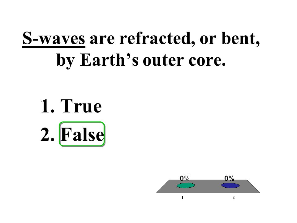 S-waves are refracted, or bent, by Earth's outer core.