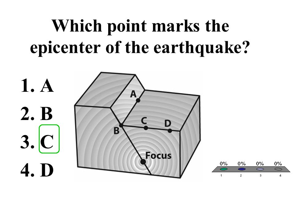 Which point marks the epicenter of the earthquake
